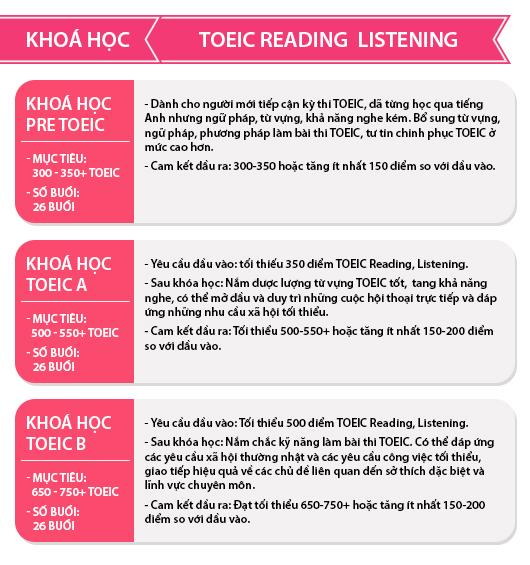 Khóa học TOEIC - Ms Hoa TOEIC