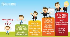 Chi tiết các khoá học tiếng Anh doanh nghiệp - Ms Hoa TOEIC
