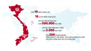 Anh Ngữ Ms Hoa - Trung tâm luyện thi TOEIC hàng đầu Việt Nam