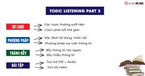Luyện nghe TOEIC Part 3: Short Conversation chi tiết nhất