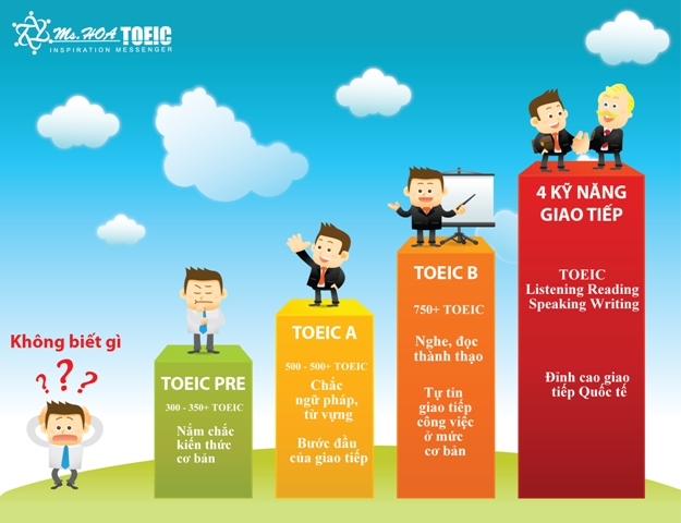 lo trinh hoc toeic den giao tiep tieng anh chuyen nghiep