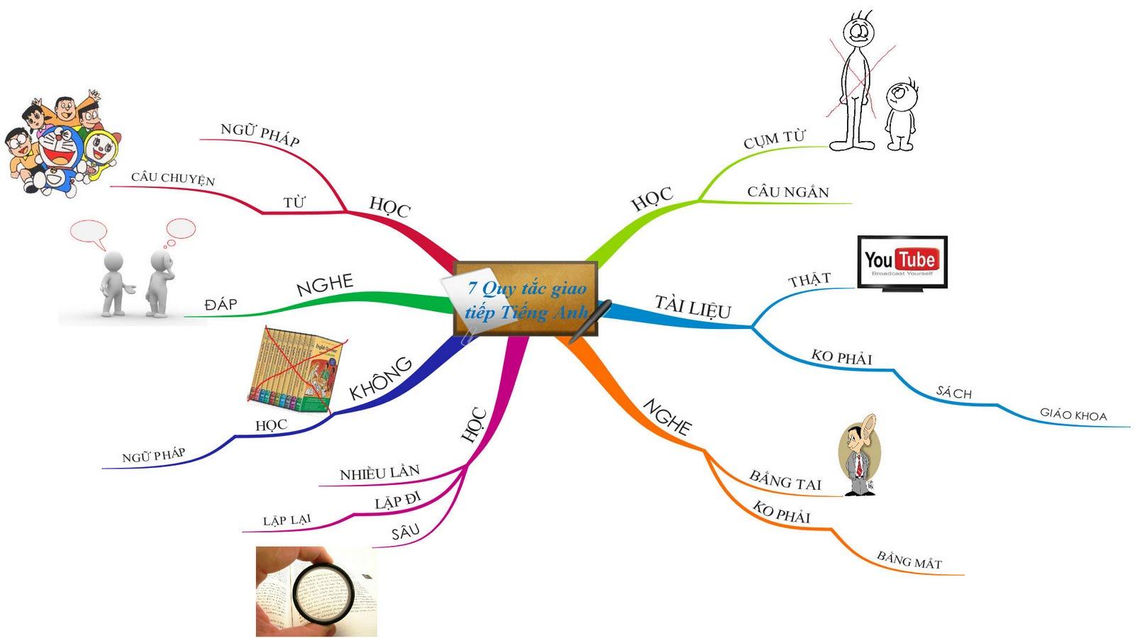 Trung tâm dạy tiếng anh - Địa chỉ trung tâm dạy tiếng anh uy tín chuyên nghiệp nhất Hà Nội