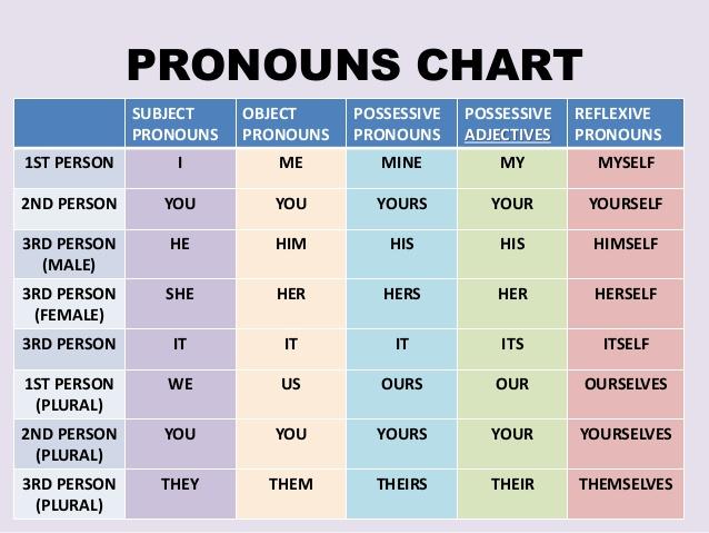 Đại từ (Pronouns)