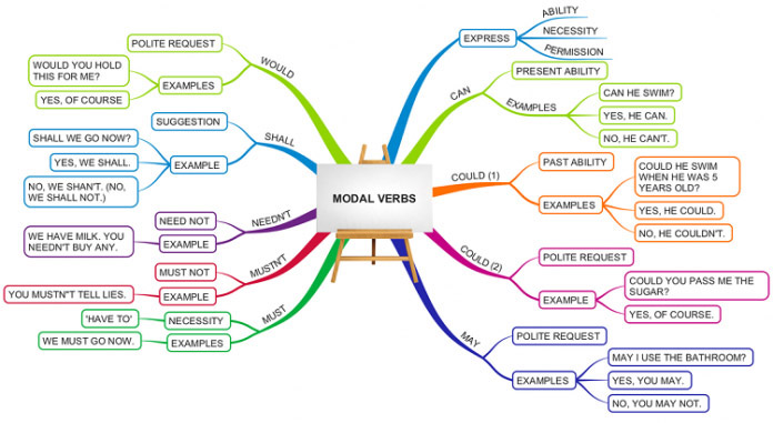 Sơ đồ tư duy modal verbs