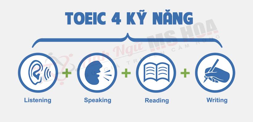 Cấu trúc đề thi TOEIC 4 kỹ năng
