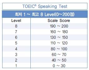 8 level tương ứng với số điểm của bài thi Writing