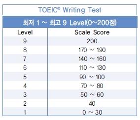 9 level của bài thi TOEIC Writing